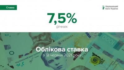 Національний банк України зберіг облікову ставку на рівні 7,5%