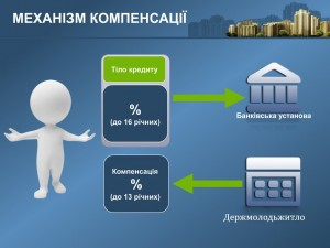 Підсумки реалізації постанови кму від 25 квітня 2012 року № 343